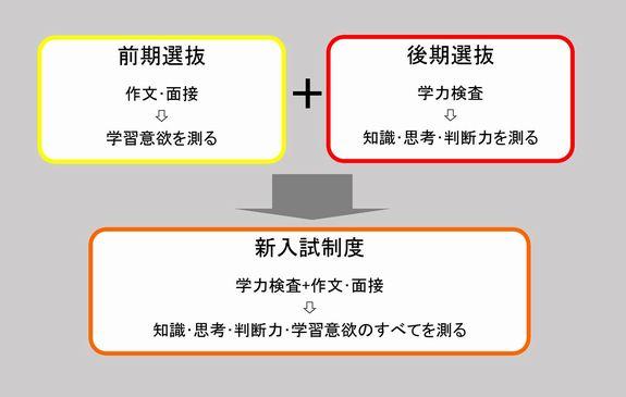 神奈川県立高校入試について