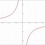 反比例のグラフ 負