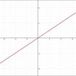 比例のグラフ 正