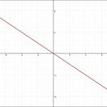 比例のグラフ 負