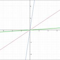 比例のグラフ2